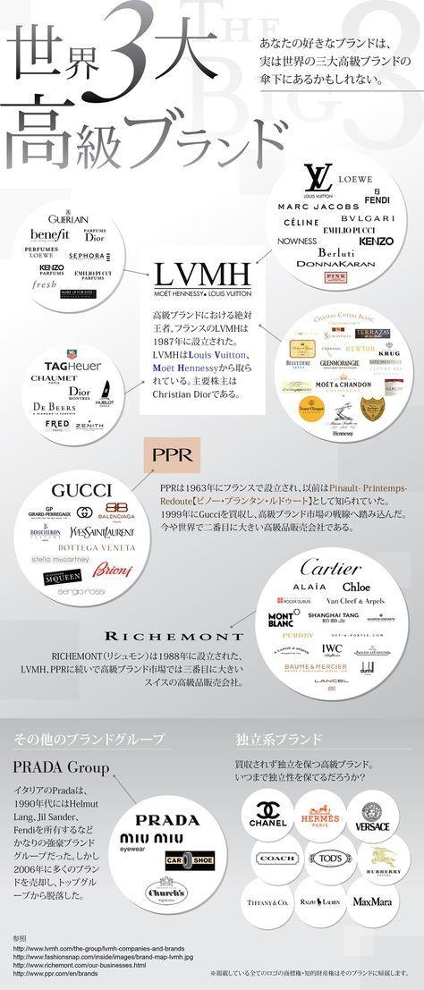 世界を仕切る高級ラグジュアリーブランドの相関図(インフォグラフィック)   SEO Japan