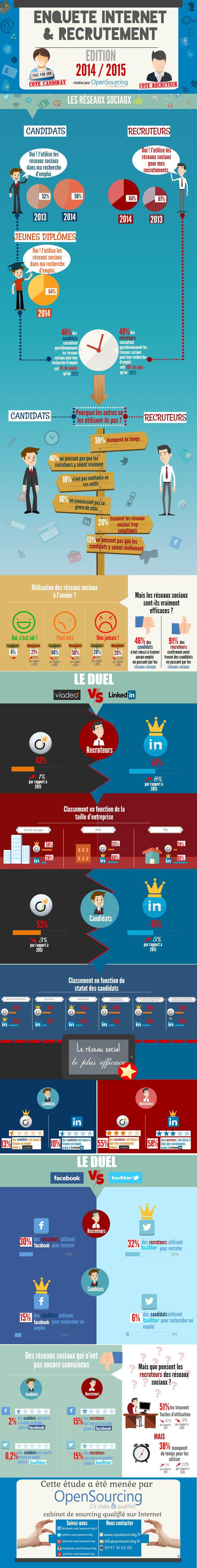 Les résultats de l'enquête Internet & Recrutement Edition 2014 / 2015 -  Partie 3 : Les réseaux sociaux. - Pour en savoir plus, cliquez sur l'infographie ou sur le lien suivant : http://www.opensourcing.fr/blogs/4/q6ni9d-etude-internet-&-recrutement-2015