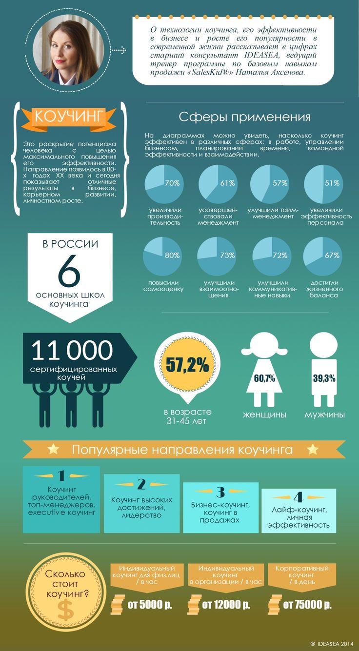 Инфографика: Коучинг в России