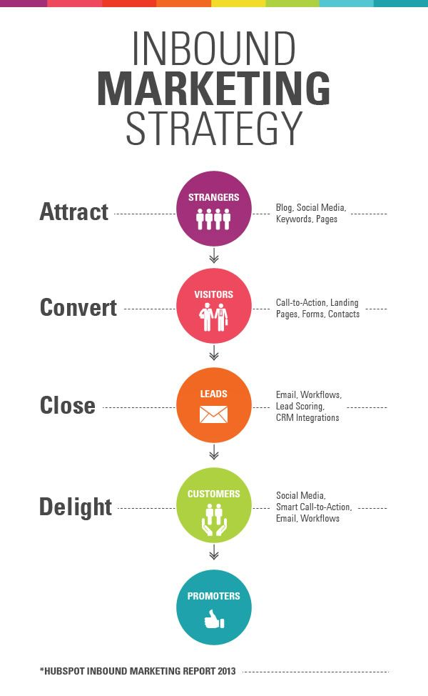 Inbound Marketing Strategy #InboundMarketing #Marketing