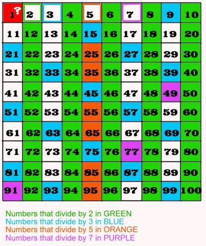 Sieve of Eratosthenes... teaches prime numbers quite logically!