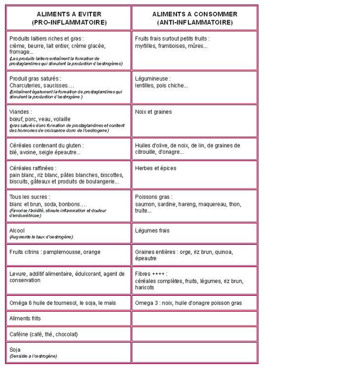 tableau alimentation en cas d'endométriose