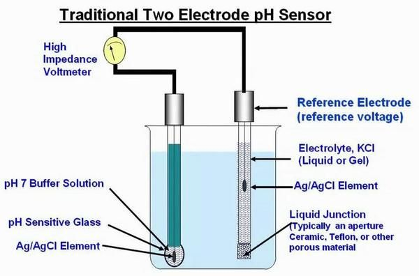 How exactly does a pH meter work?  #growyourown #hydro #greenhouse #garden #urbanfarm #homegrown #green #hydroponic