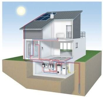 Heat pumps for heating/cooling/hot water.