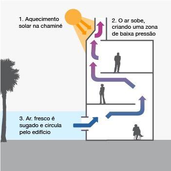 http://riorenovavel.com/efficient-design/ventilation-airflow
