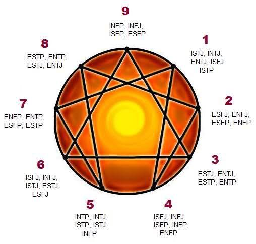 enneagram and MBTI