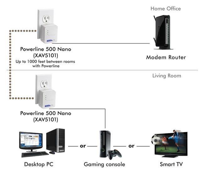WiFi too weak for you? Solution •1• WiFi Range Extender ...
