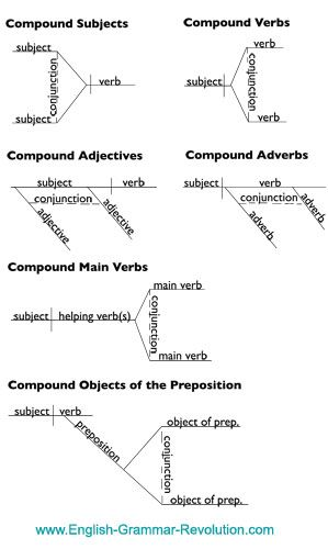 16 best school diagramming sentences images on pinterest english diagramming coordinating conjunctions ccuart Image collections