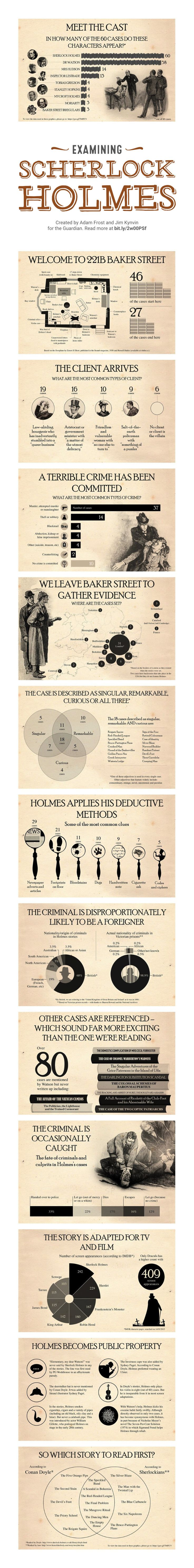 These great vintage charts from The Guardian will let you study Sherlock Holmes the way Sherlock Holmes would study you. Sherlock Holmes,…