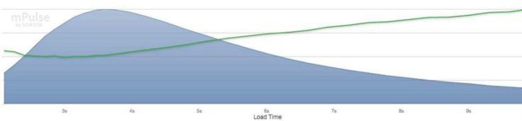 1 секунда ускорения загрузки дала прирост конверсии на 10%: кейс Staples    Компания Staples – одна из крупнейших в мире сетей магазинов канцелярских товаров, насчитывает более 2000 магазинов в 26 странах мира. Компания ведет бизнес также и в онлайне, ее интернет-магазин является одним из крупнейших по оборотам в США.     В компании всегда признавали, что UX сайта чрезвычайно важен, и что скорость загрузки сайта является одним из основных факторов, влияющих на UX.    К тому моменту, когда…