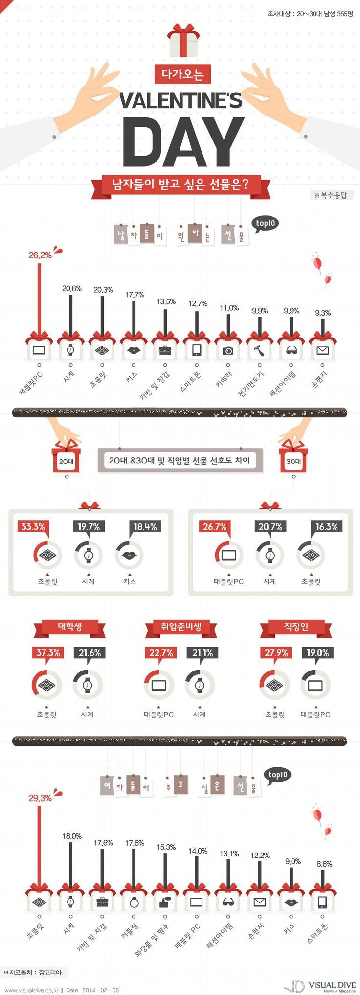 [인포그래픽] 발렌타인데이, 남자들이 받고 싶은 선물은 초콜릿? #valentine / #Infographic ⓒ 비주얼다이브 무단 복사·전재·재배포 금지