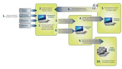 Gratisanwelah: Microsoft Deployment Toolkit (MDT)