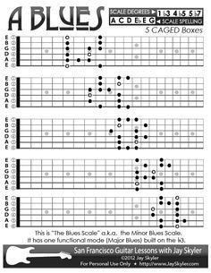 Blues (Minor Blues) Scale Guitar Patterns- Chart, Key of A