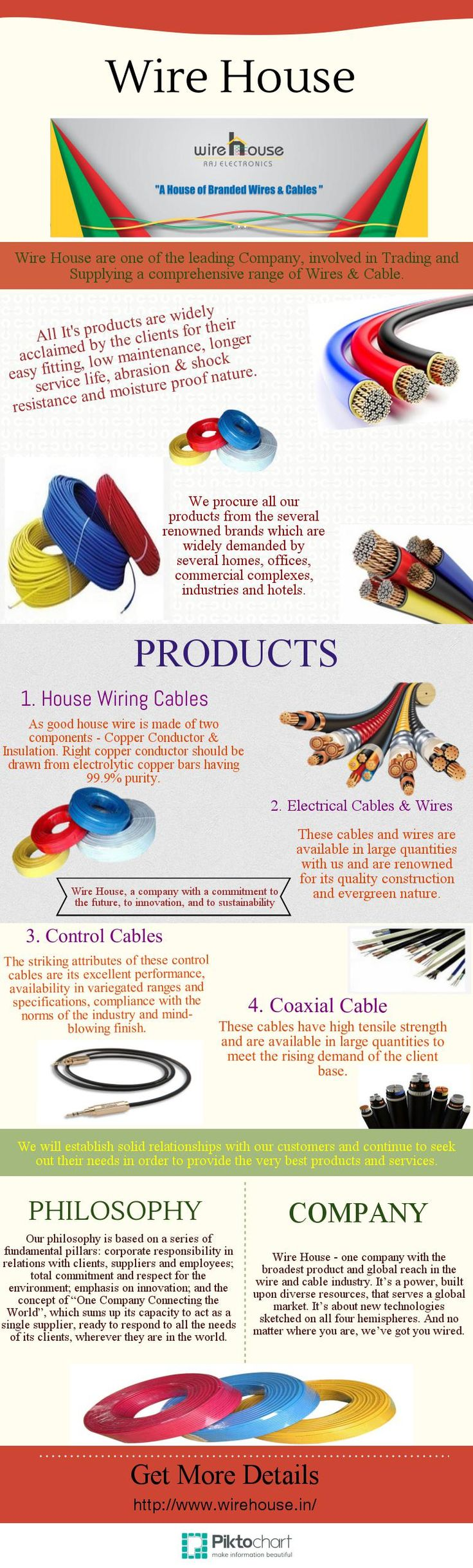Different Types Of Electrical Wire And Cable