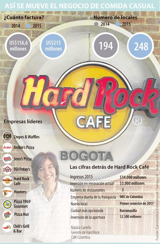Con Barranquilla, Hard Rock Café sumará cuatro restaurantes en 2017
