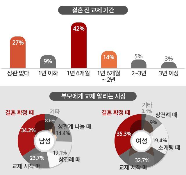 """""""결혼 상대로 이런 사람은 싫다"""" - 1등 인터넷뉴스 조선닷컴 - 큐레이션"""