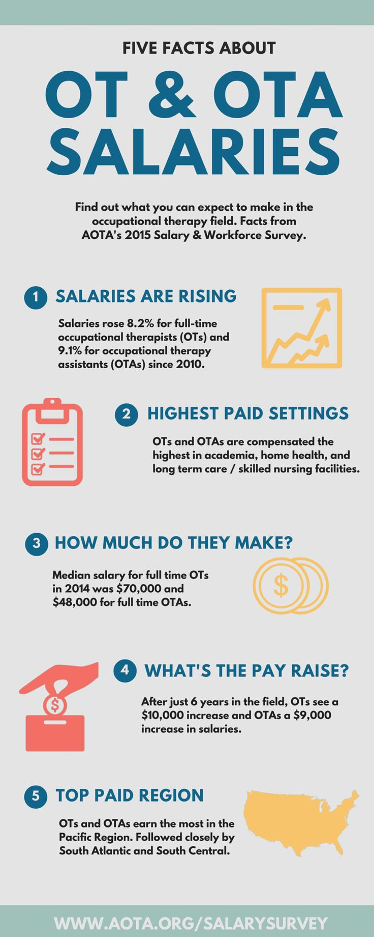 Find out what you can expect to make in the occupational therapy field. Five facts about OT & OTA salaries