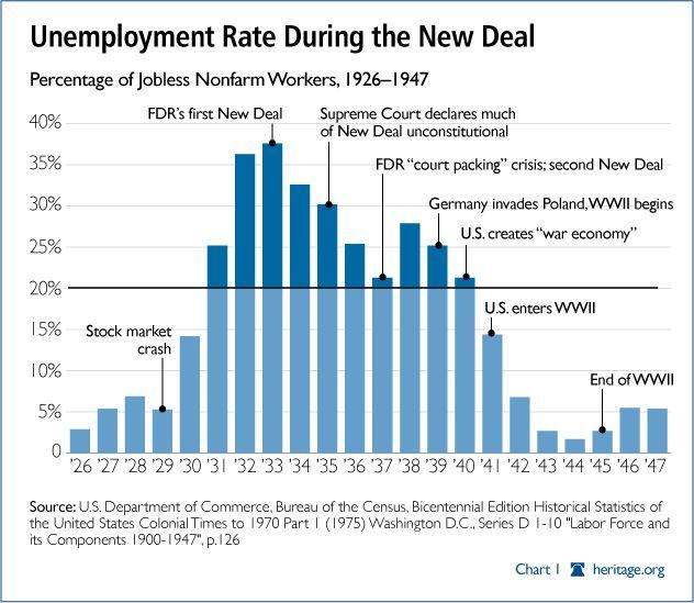 Graph showing unemployment levels amongst non-farm workers ...