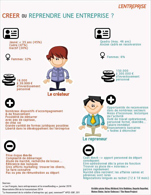 Infographie cr er ou reprendre une entreprise for Creer une entreprise qui rapporte
