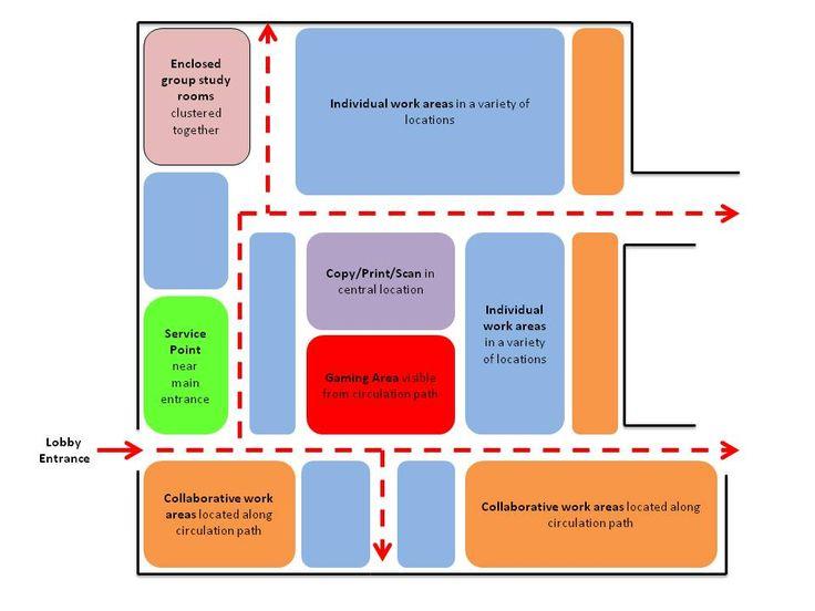 zoning diagram interior design - Google Search   Zoning Examples ...
