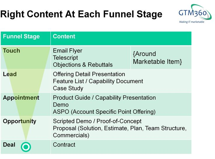 What's The Right Content At Each Funnel Stage?