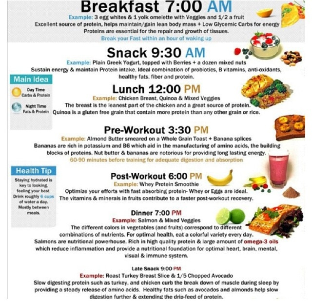An example of a healthy daily meal plan. Eating schedule