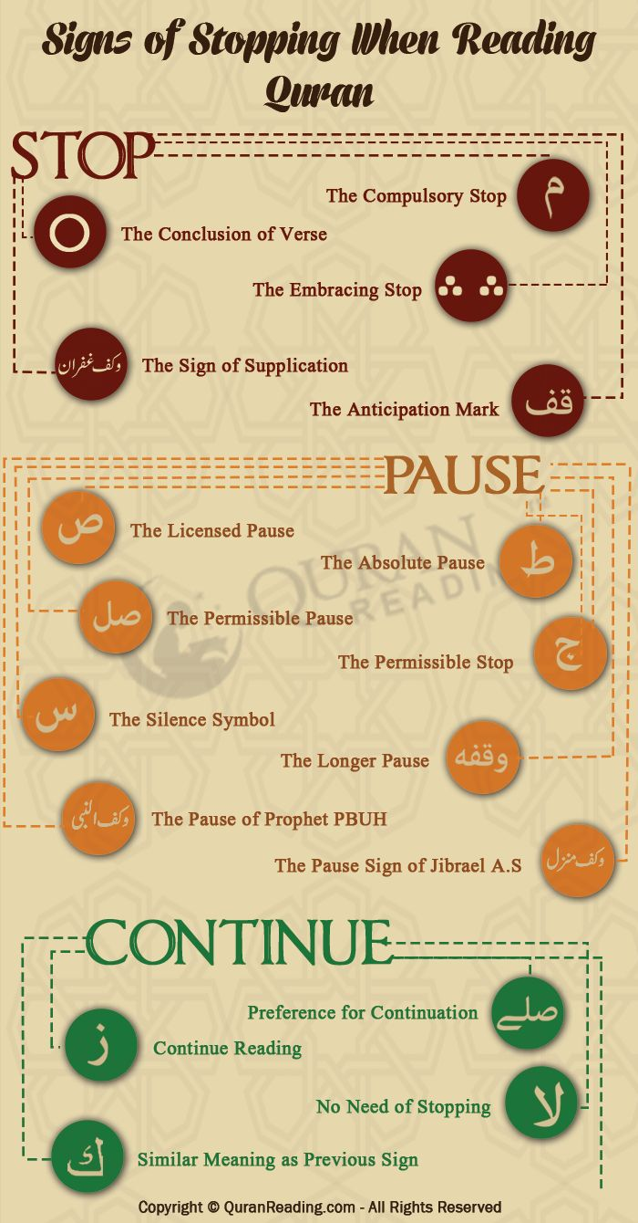 The Rules and Signs of Stopping (Waqf) When Reading Quran #quran