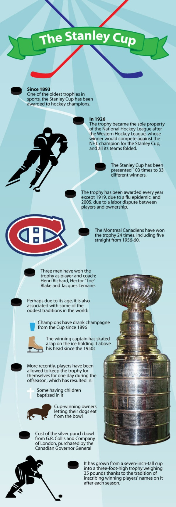Stanley Cup Infographic. The Stanley Cup is THE HARDEST championship to attain. If you disagree, when YOUR favorite sport can achieve obtaining the championship trophy for it's respective league ON ICE, come talk to me. Until then, I'm right: Stanley Cup is ULTIMATE.