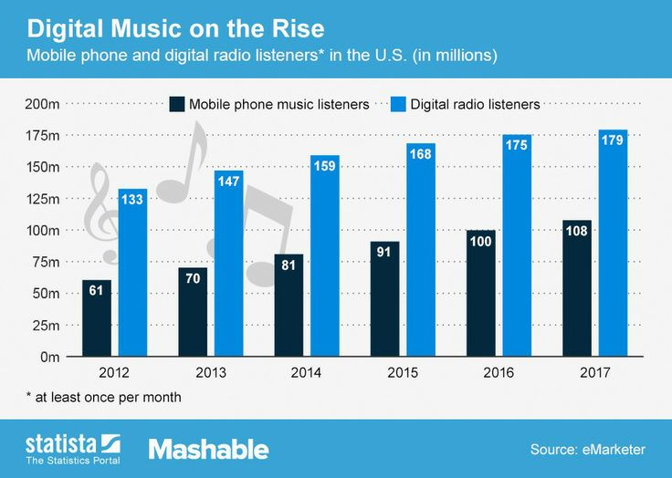 By 2017, 179 million Americans will listen to the radio online.