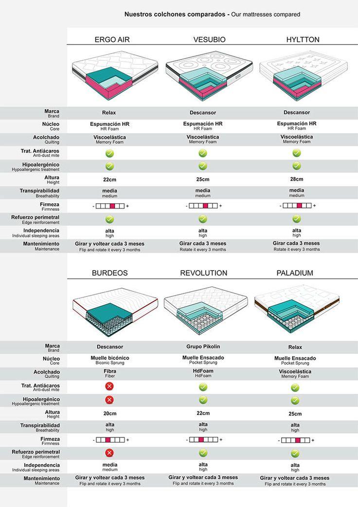 Comparativa colchones Descansor - Colchones.es (2)