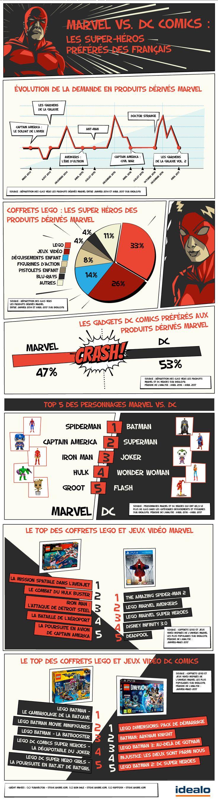 Marvel vs. DC Comics : et les super-héros préférés des Français sont ...