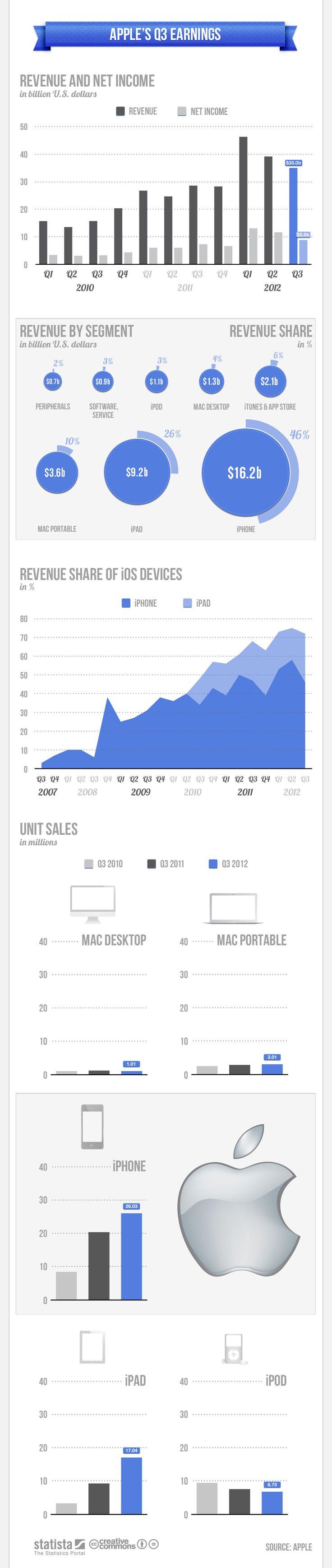 Apple's Q3 Earnings: 2012 Infografia, Apples Q3, 2012 Dapple, Website, Apples Infographic, Q3 Earn, Infographic Apples, Apples 2012, Earn Infographic