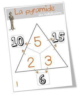 Voici les fiches élèves (niveaux 1 et 2 pour les CE1 et CE2 ) sur le jeu de la pyramide multiplicative . Même principe que pour la pyramide additive !  L'affiche collective à projeter …
