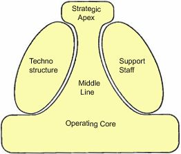 examining the organisational structure and culture 23 the relationship between organizational culture and performance management according to kandula (2006) the key to good performance is a strong culture he further main-.