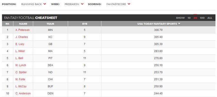 RB-rankings