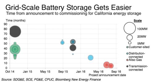Tesla Wins Massive Contract to Help Power the California Grid - Bloomberg