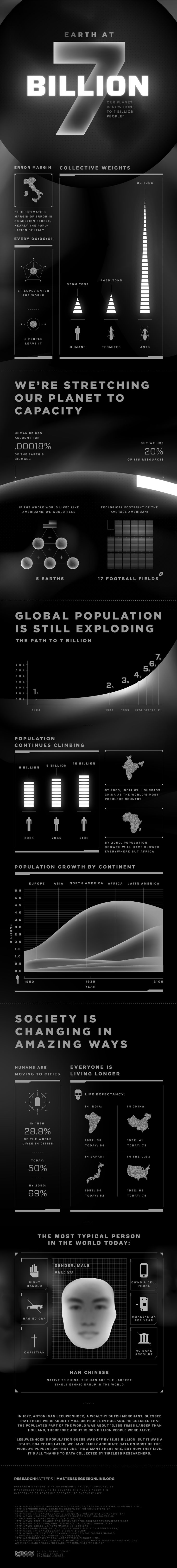 Crisis? Earth at Seven Billion [Infographic]