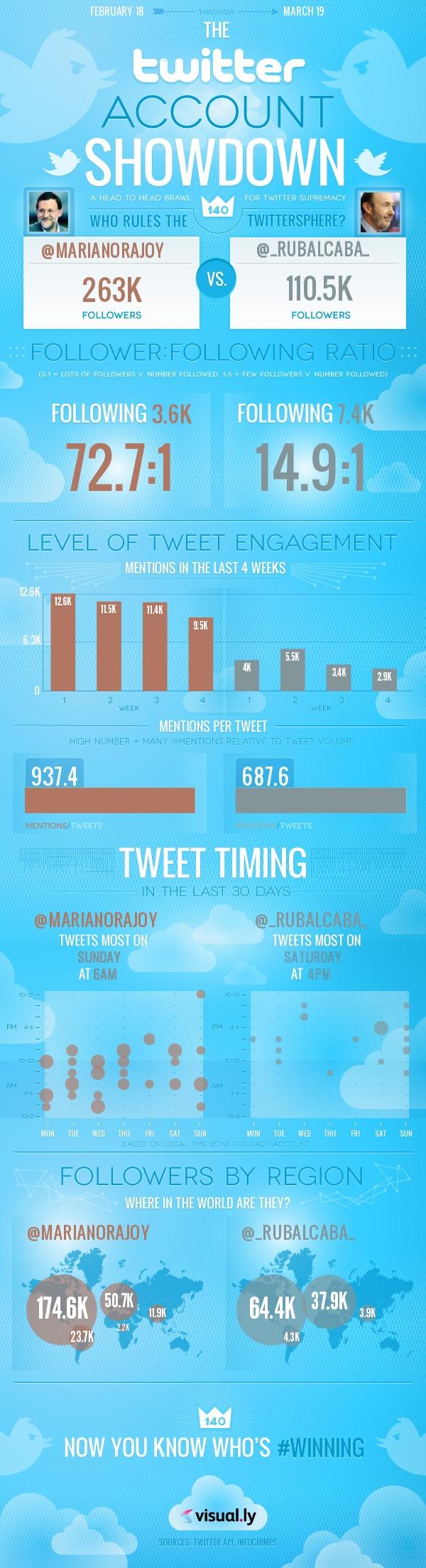 Rajoy (@marianorajoy) vs Rubalcaba (@_Rubalcaba_) en Twitter #infografia