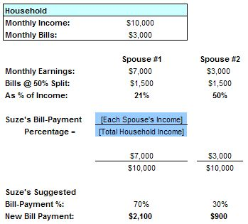Suze Orman: How to Split Bills. This is how me and my ex-husband did our finances. We had a joint account for nothing but household bills. Any extra money left afterwards, we would treat ourselves to a nice dinner. Best advice EVER!!! ks