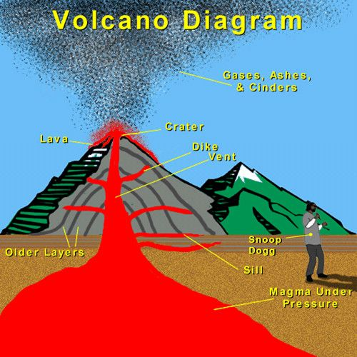 Krakatoa volcano diagram cartoon electrical work wiring diagram 19 best animation studio volcano project mb images on pinterest rh pinterest com volcano diagram worksheet volcano diagram worksheet ccuart Image collections