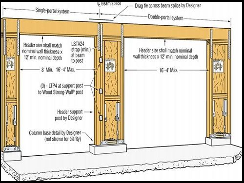 Garage door framing dimensions doors pinterest for Garage door standard size