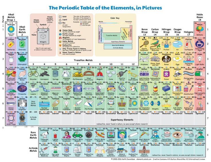 Obrázková periodická tabulka ukazuje, jak který prvek ovlivňuje náš život | Wave News