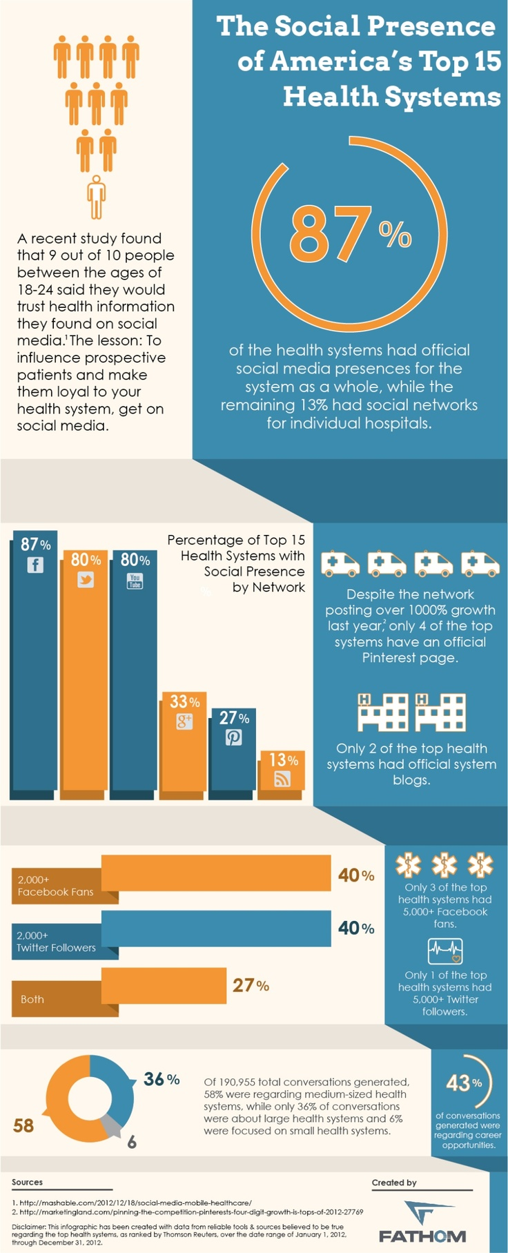 The Social Presence of America's Top 15 Health Systems Infographic