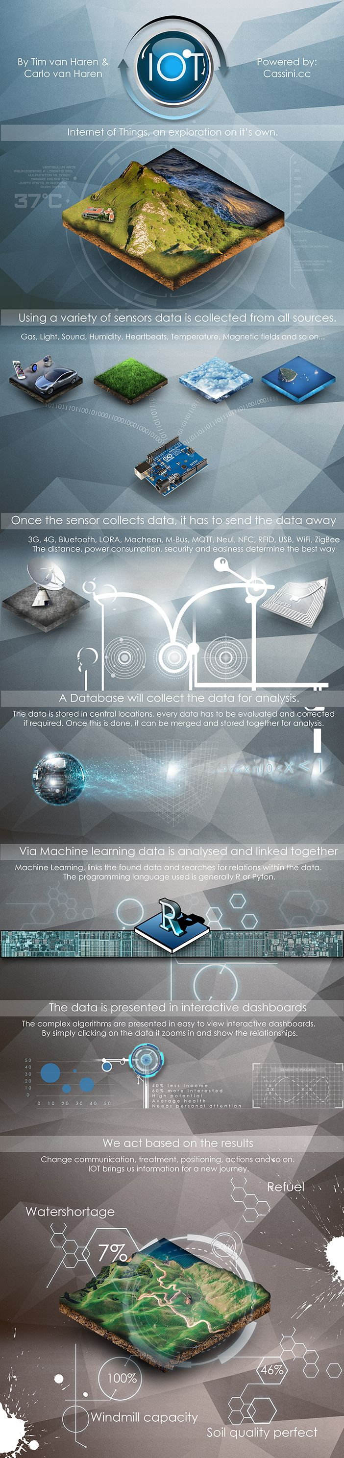 IOT Infographic by Cassini