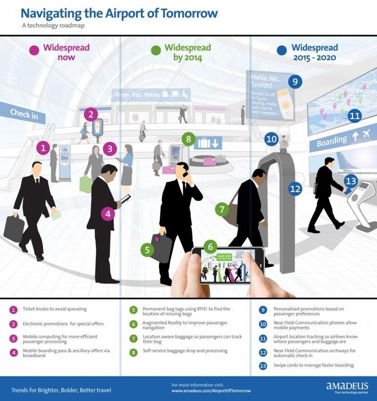Infografía: Navegando por el aeropuerto del mañana