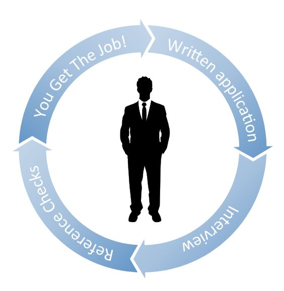 The government job application cycle - written application (including selection criteria), interview, reference check, you get the job!