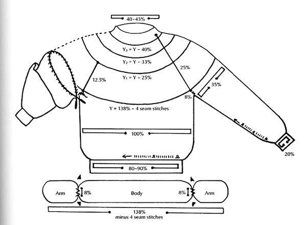 Знаменитый исландский свитер с круглой кокеткой Lopapeysa: история и метод вязания - Ярмарка Мастеров - ручная работа, handmade