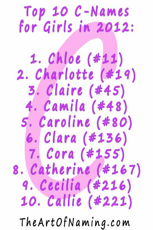 What is your favorite C name for girls? #babynames