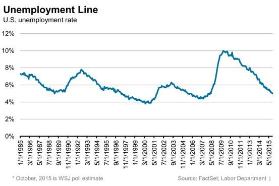 Jobs Report: Why Unemployment Rate Could Put Fed to Work - WSJ