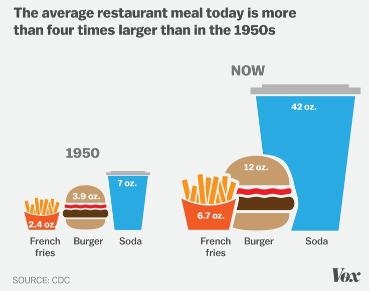 Not sure that we are consciously choosing to overeat... Check out these 7 charts that explain why it's easy to become obese (in the US at least).